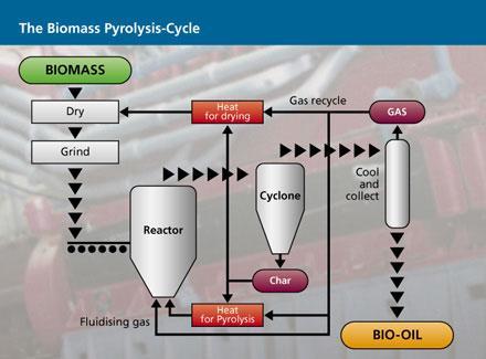 Liquid bio fertilizer from agro municipal waste