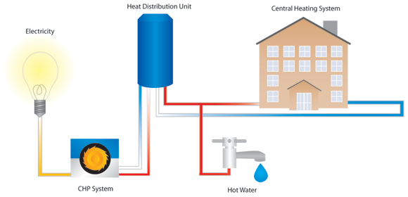 combined-heat-and-power