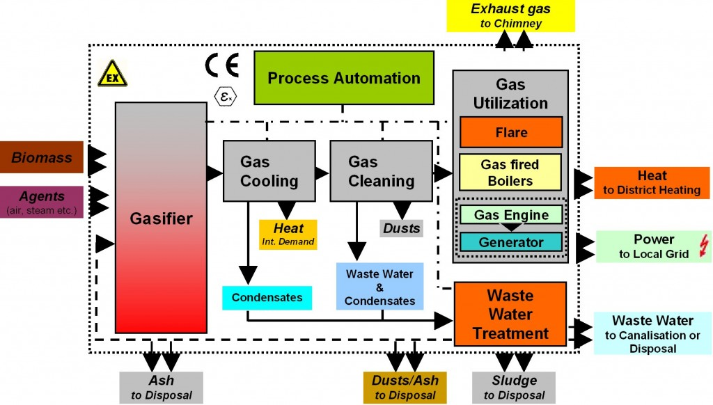 Biomass Gasification Process