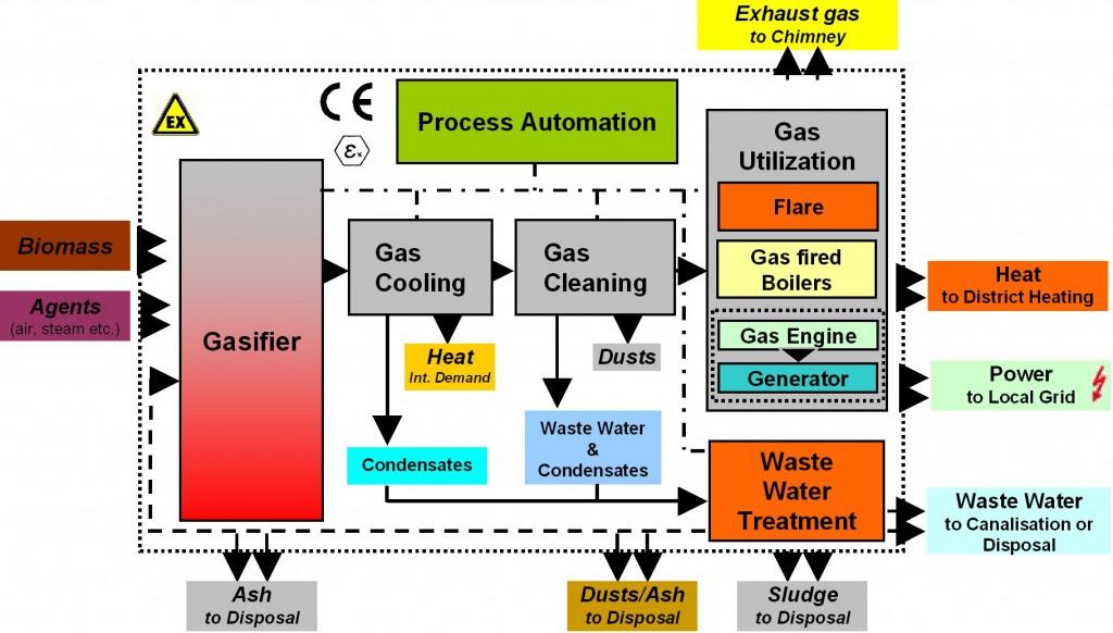 Biomass_Gasification_Process