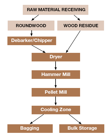 wood-pelletization
